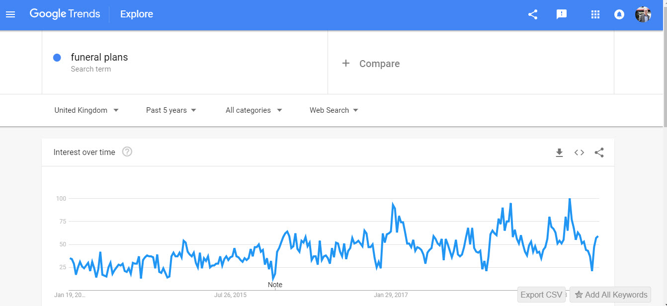 google trends funeral plans 2