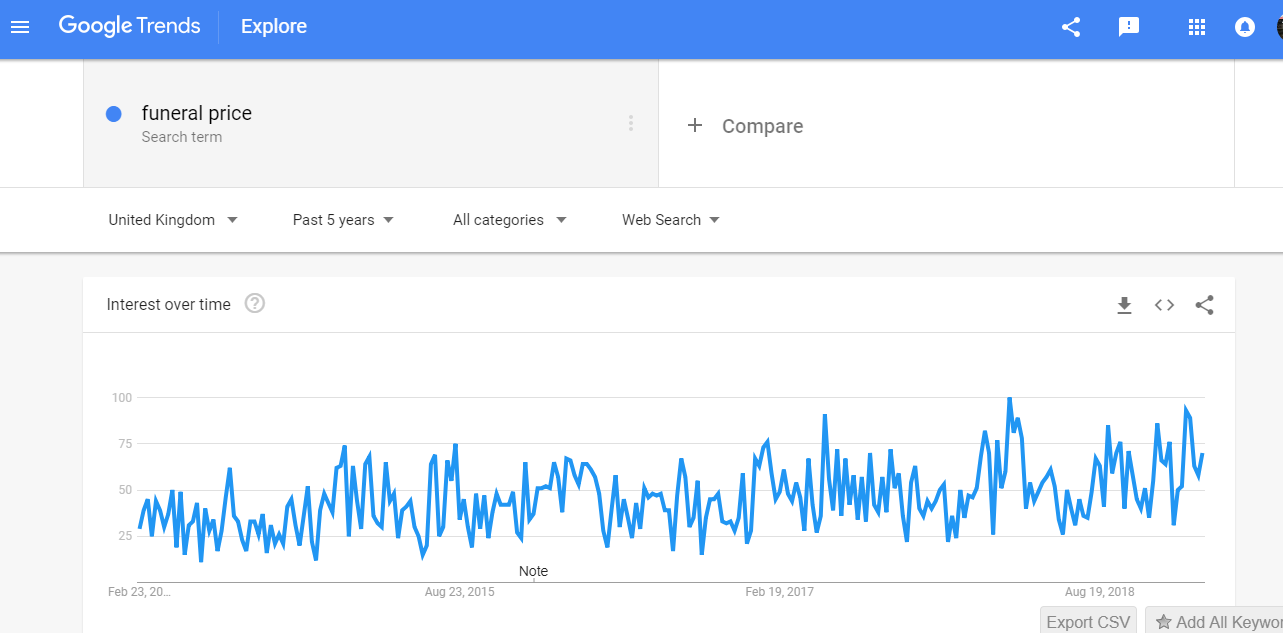 funeral prices search trends