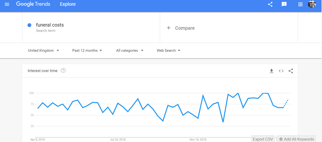 Funeral Cost Search Trends