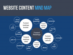 Content Marketing for Funeral Directors Marketing Framework Mind Map