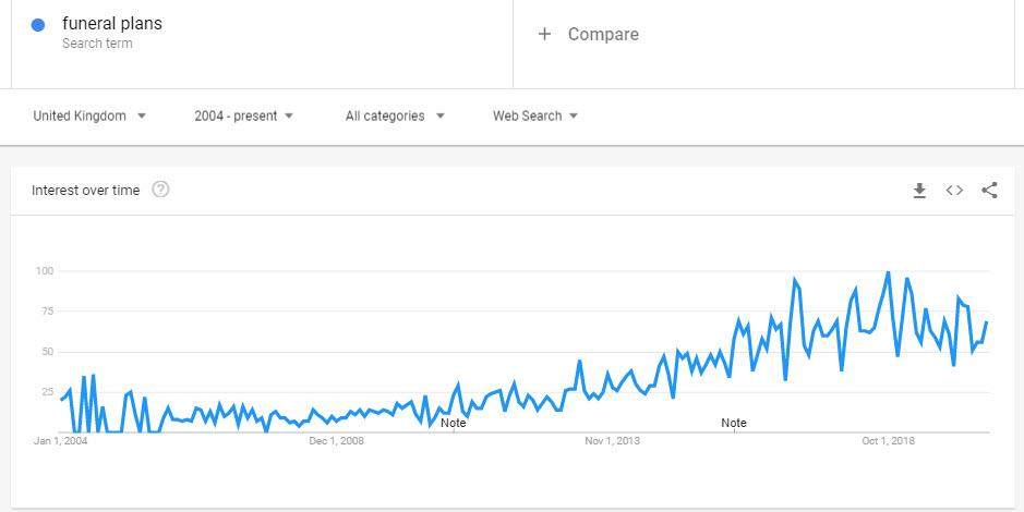 funeral plans google trends